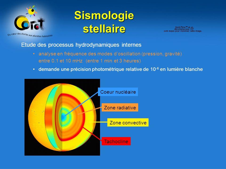 Sismologie stellaire Etude des processus hydrodynamiques internes analyse en fréquence des modes doscillation (pression, gravité) entre 0.1 et 10 mHz