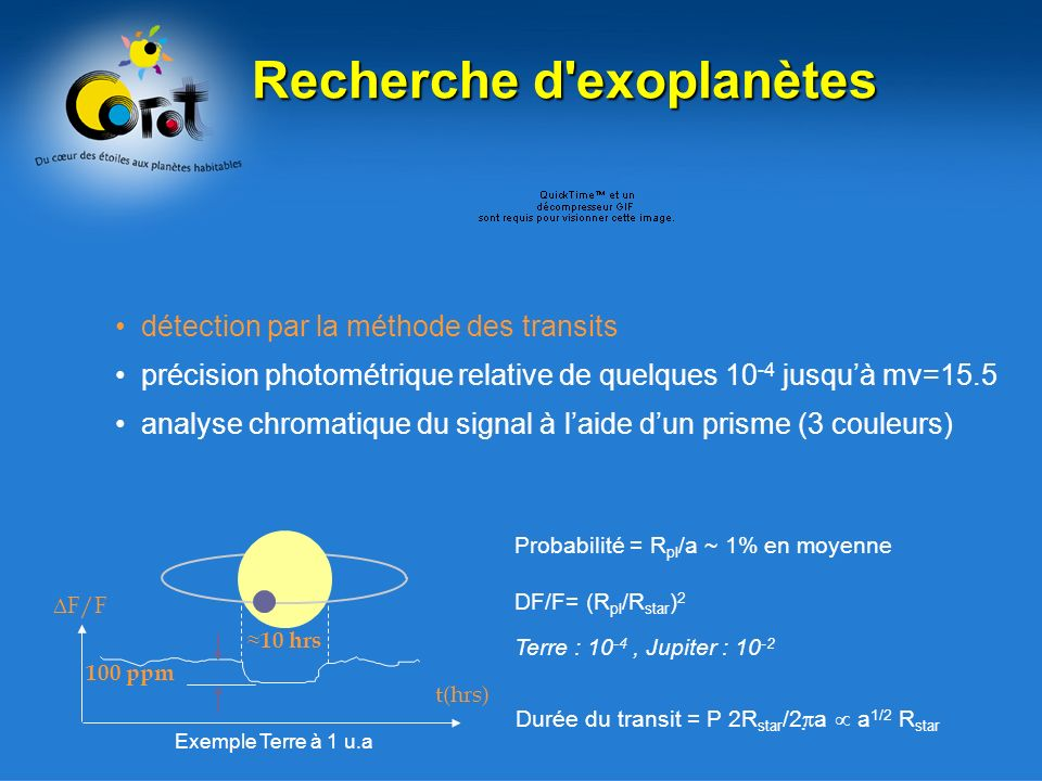 détection par la méthode des transits précision photométrique relative de quelques 10 -4 jusquà mv=15.5 analyse chromatique du signal à laide dun prisme (3 couleurs) F/F t(hrs) 100 ppm 10 hrs DF/F= (R pl /R star ) 2 Terre : 10 -4, Jupiter : 10 -2 Probabilité = R pl /a ~ 1% en moyenne Durée du transit = P 2R star /2 a a 1/2 R star Exemple Terre à 1 u.a Recherche d exoplanètes