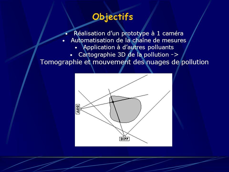 Objectifs Réalisation dun prototype à 1 caméra Automatisation de la chaîne de mesures Application à dautres polluants Cartographie 3D de la pollution