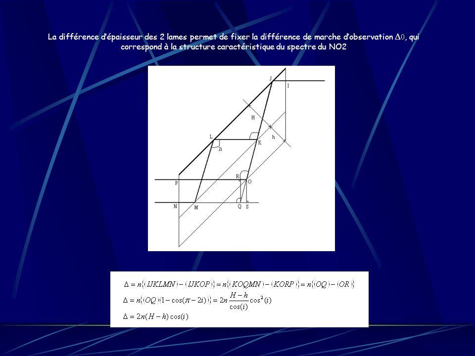 La différence dépaisseur des 2 lames permet de fixer la différence de marche dobservation, qui correspond à la structure caractéristique du spectre du