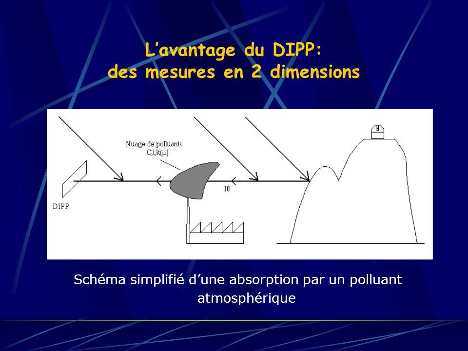 Lavantage du DIPP: des mesures en 2 dimensions Schéma simplifié dune absorption par un polluant atmosphérique