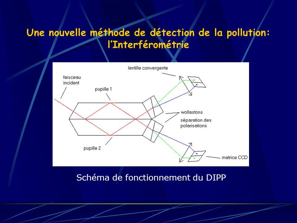 Une nouvelle méthode de détection de la pollution: lInterférométrie Schéma de fonctionnement du DIPP