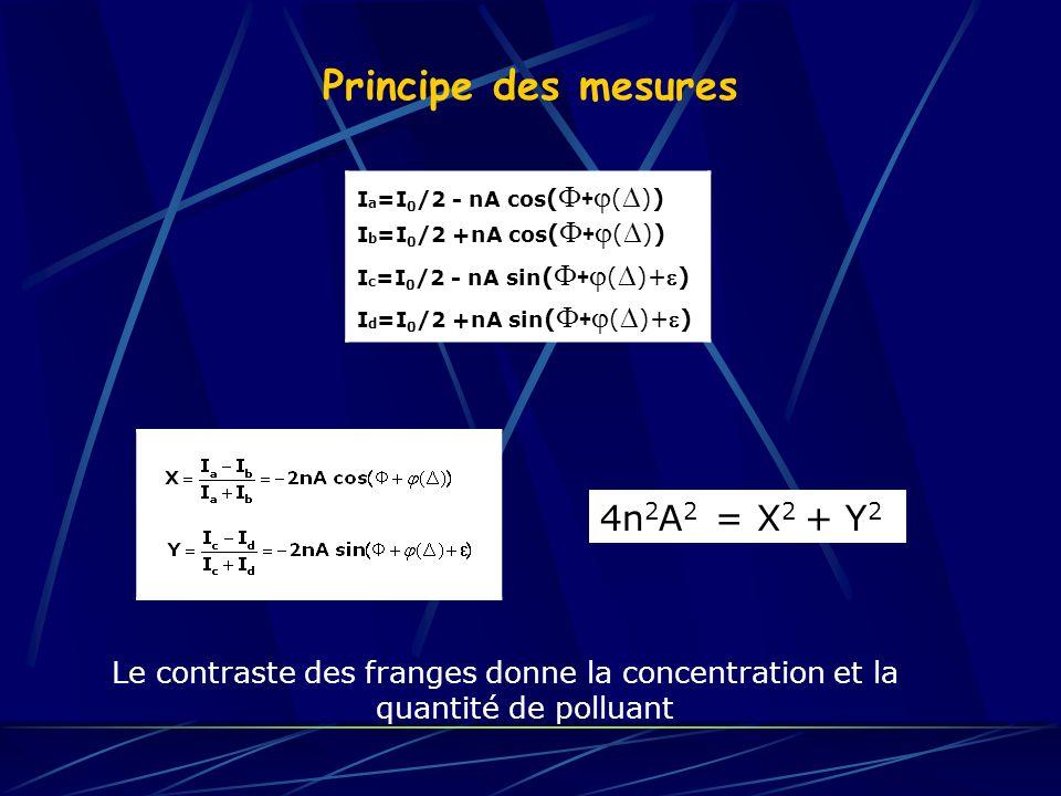 Principe des mesures I a =I 0 /2 - nA cos ( + ( )) I b =I 0 /2 +nA cos ( + ( )) I c =I 0 /2 - nA sin ( + ( )+) I d =I 0 /2 +nA sin ( + ( )+) Le contra