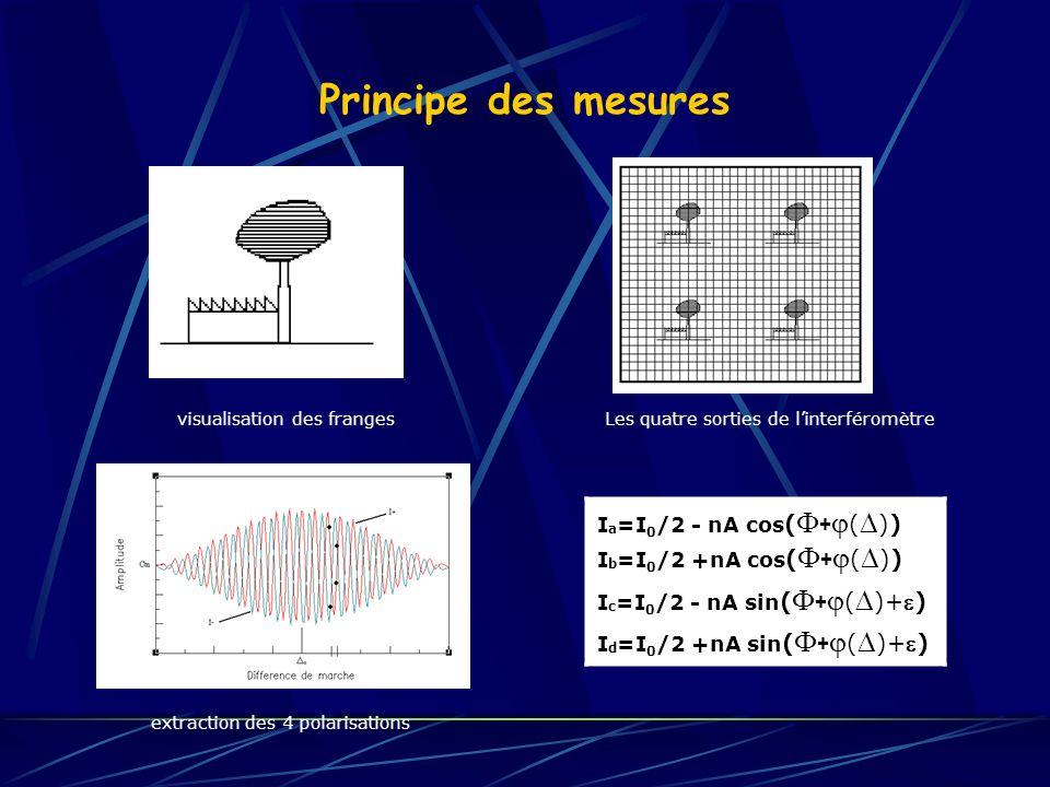 Principe des mesures extraction des 4 polarisations visualisation des franges Les quatre sorties de linterféromètre I a =I 0 /2 - nA cos ( + ( )) I b