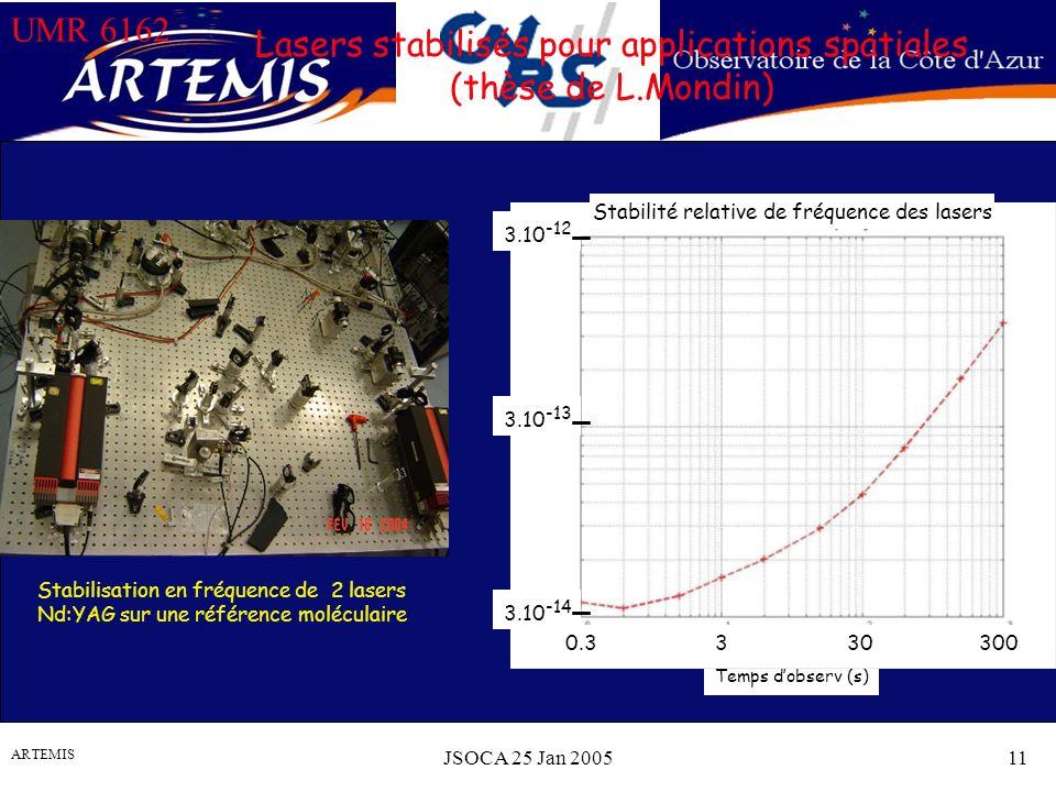 UMR 6162 ARTEMIS JSOCA 25 Jan 200511 Lasers stabilisés pour applications spatiales (thèse de L.Mondin) Stabilisation en fréquence de 2 lasers Nd:YAG sur une référence moléculaire Temps dobserv (s) Stabilité relative de fréquence des lasers 3.10 -14 3.10 -13 3.10 -12 0.3330300