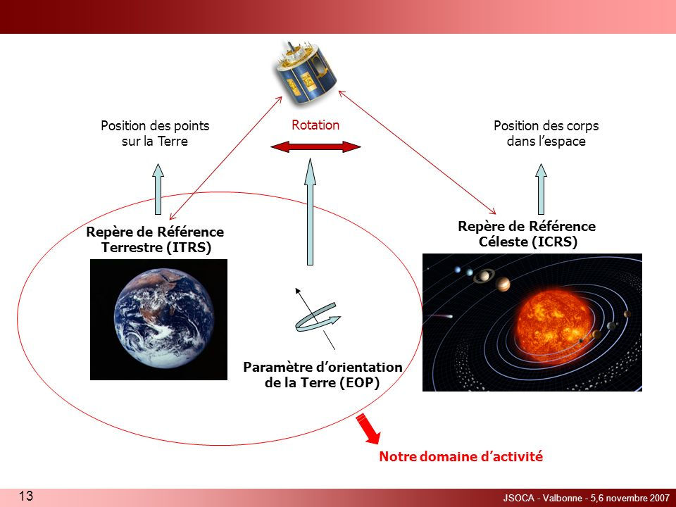 JSOCA - Valbonne - 5,6 novembre 2007 13 Notre domaine dactivité Position des points sur la Terre Repère de Référence Terrestre (ITRS) Repère de Référe