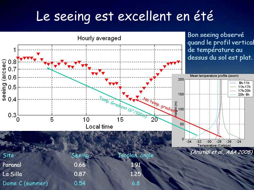 Le seeing est excellent en été Bon seeing observé quand le profil vertical de température au dessus du sol est plat.