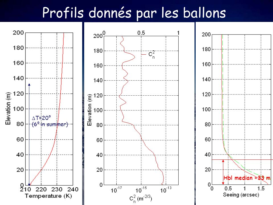 Profils donnés par les ballons Hbl median =33 m T=20° (6° in summer)