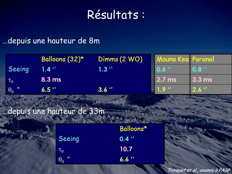 Résultats : …depuis une hauteur de 8m Balloons* Seeing 0.4 0 10.7 0 6.6 Balloons (32)*Dimms (2 WO) Seeing 1.4 1.3 0 8.3 ms 0 6.5 3.6 Mauna Kea 0.6 2.7 ms 1.9 …depuis une hauteur de 33m Paranal 0.8 3.3 ms 2.6 Trinquet et al., soumis à PASP