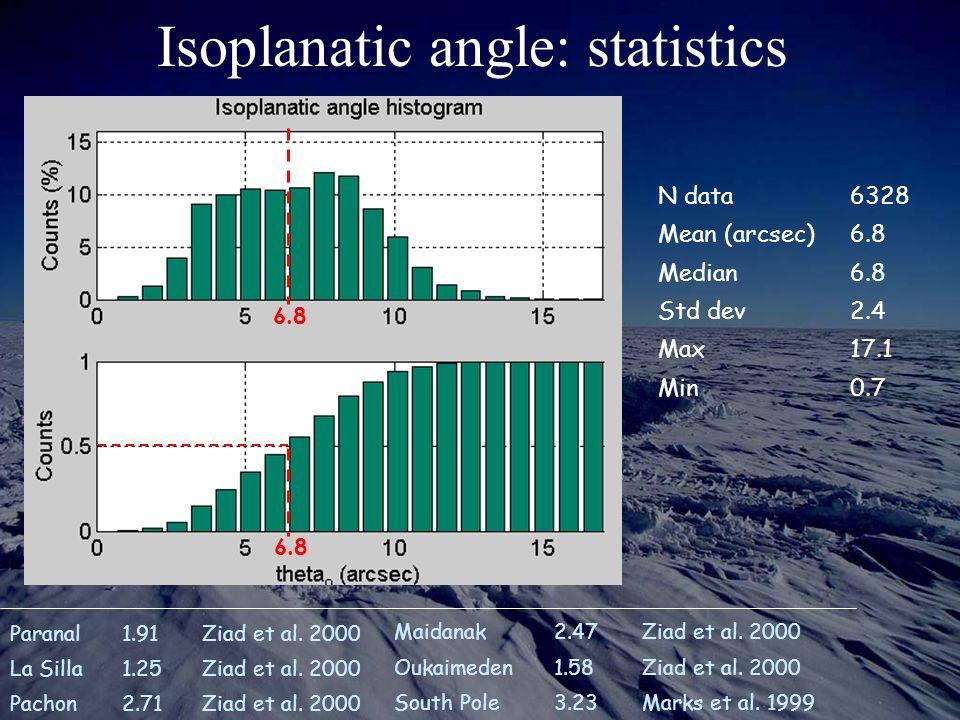 Isoplanatic angle: statistics Maidanak2.47Ziad et al.