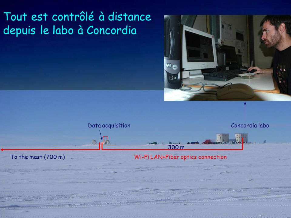 Wi-Fi LAN+Fiber optics connection Data acquisitionConcordia labo To the mast (700 m) 300 m Tout est contrôlé à distance depuis le labo à Concordia