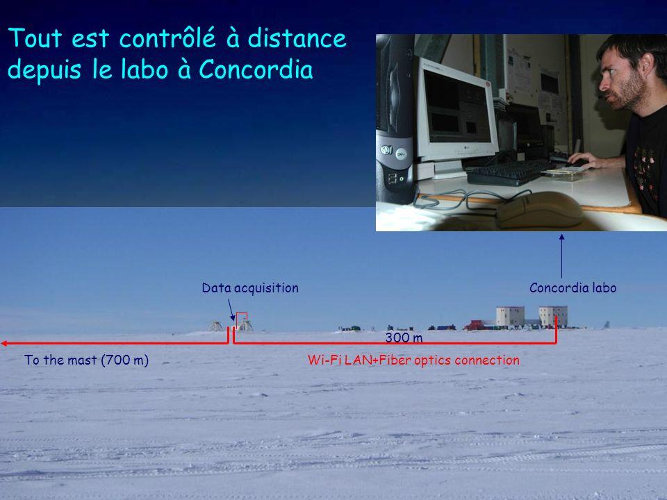 Lété à Concordia… des températures entre -25°C et -40°C