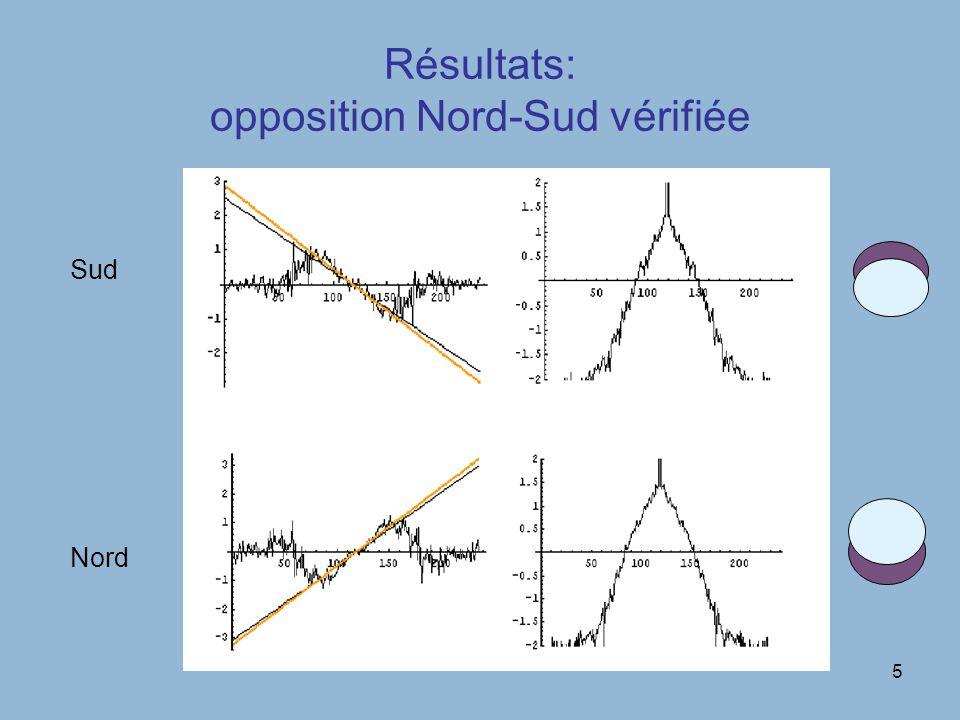 5 Résultats: opposition Nord-Sud vérifiée Sud Nord