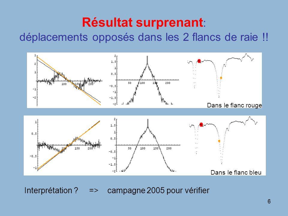 6 Résultat surprenant : déplacements opposés dans les 2 flancs de raie !.