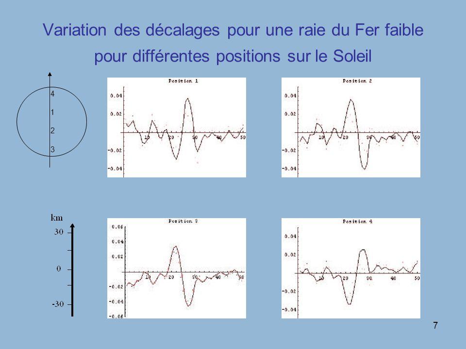 7 Variation des décalages pour une raie du Fer faible pour différentes positions sur le Soleil 41234123