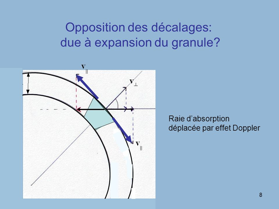 8 Opposition des décalages: due à expansion du granule? Raie dabsorption déplacée par effet Doppler