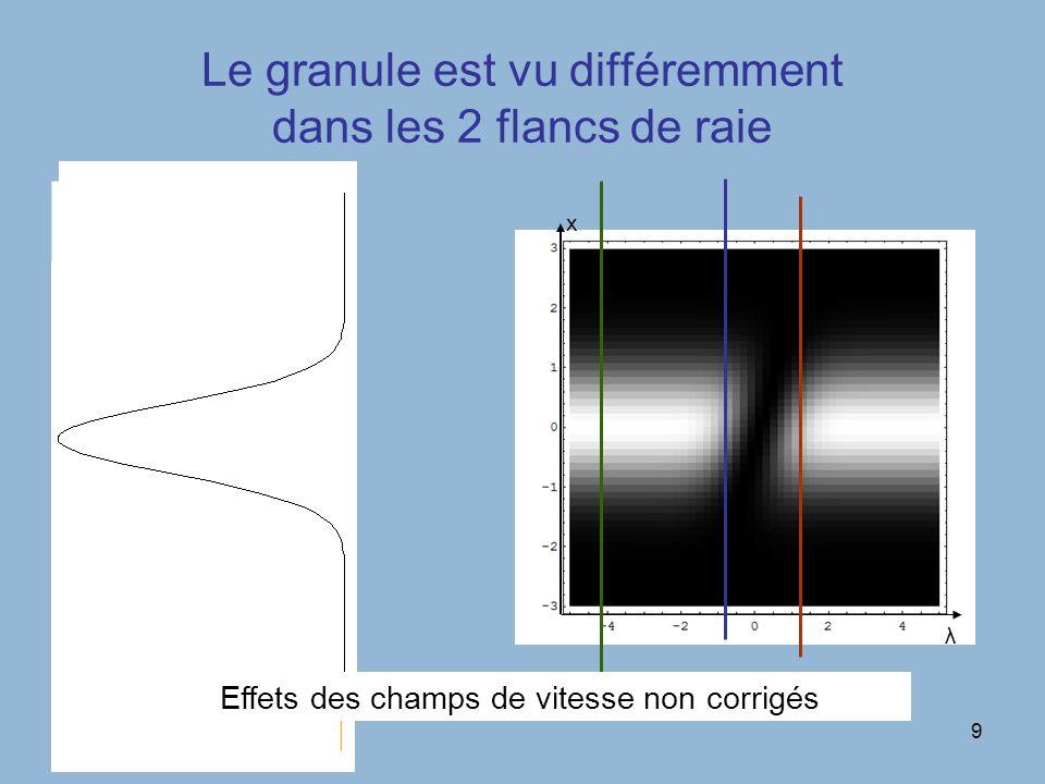10 Interprétation des décalages: somme de 2 effets (présentation qualitative) Décalage dû à effet de perspective Décalage dû au déplacement Doppler de la raie somme des deux décalages