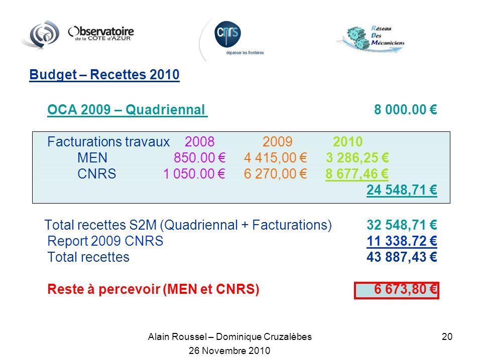 Alain Roussel – Dominique Cruzalèbes 26 Novembre 2010 20 Budget – Recettes 2010 OCA 2009 – Quadriennal 8 000.00 Facturations travaux 2008 2009 2010 MEN850.00 4 415,00 3 286,25 CNRS 1 050.00 6 270,00 8 677,46 24 548,71 Totalrecettes S2M (Quadriennal + Facturations)32 548,71 Report 2009 CNRS11 338.72 Total recettes43 887,43 Reste à percevoir (MEN et CNRS) 6 673,80