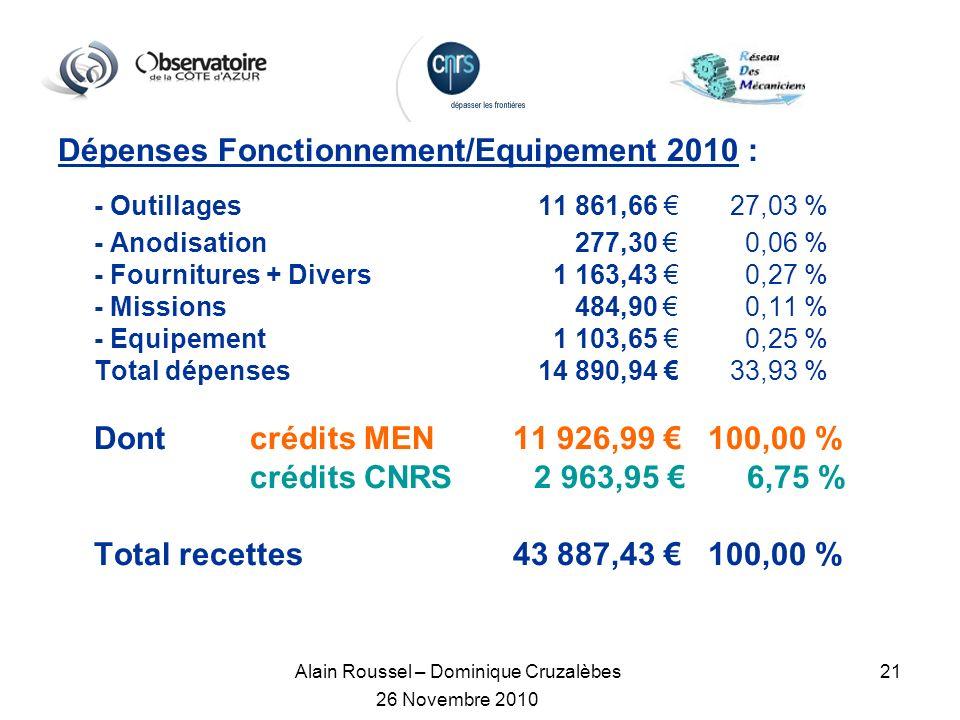 Alain Roussel – Dominique Cruzalèbes 26 Novembre 2010 21 Dépenses Fonctionnement/Equipement 2010 : - Outillages11 861,66 27,03 % - Anodisation 277,30 0,06 % - Fournitures + Divers 1 163,43 0,27 % - Missions 484,90 0,11 % - Equipement 1 103,65 0,25 % Total dépenses14 890,94 33,93 % Dont crédits MEN 11 926,99 100,00 % crédits CNRS 2 963,95 6,75 % Total recettes 43 887,43 100,00 %