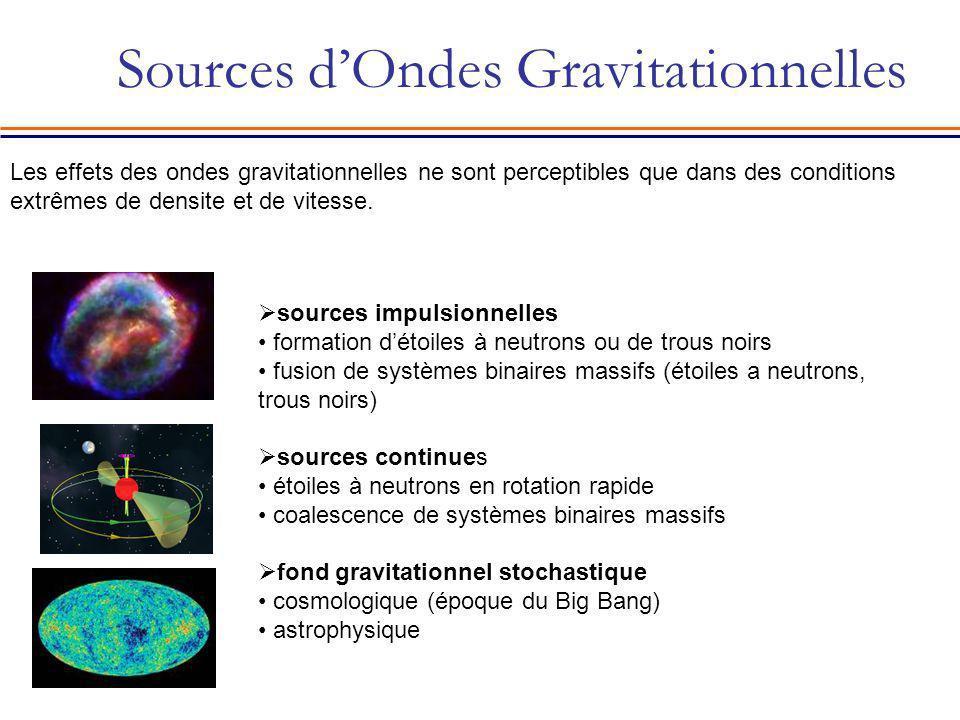 Sources dOndes Gravitationnelles sources impulsionnelles formation détoiles à neutrons ou de trous noirs fusion de systèmes binaires massifs (étoiles