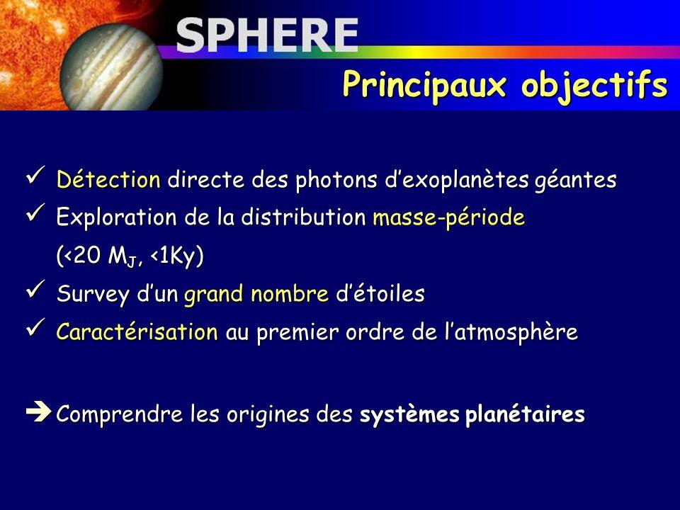 Principaux objectifs Détection directe des photons dexoplanètes géantes Détection directe des photons dexoplanètes géantes Exploration de la distribut