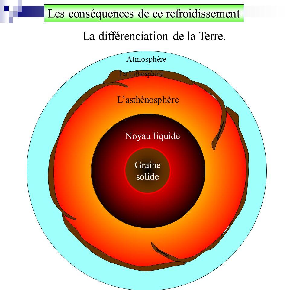 La dynamique interne Graine solide La Lithosphère Lasthénosphère en convection Conduction thermique Noyau liquide en convection La convection