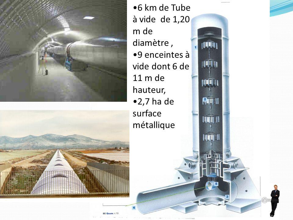 6 km de Tube à vide de 1,20 m de diamètre, 9 enceintes à vide dont 6 de 11 m de hauteur, 2,7 ha de surface métallique
