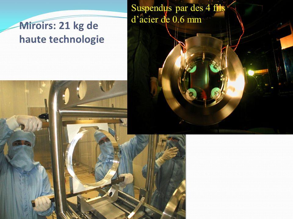 Miroirs: 21 kg de haute technologie Suspendus par des 4 fils dacier de 0.6 mm