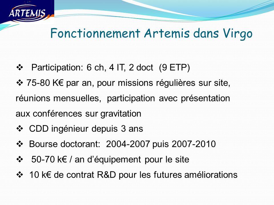 Fonctionnement Artemis dans Virgo Participation: 6 ch, 4 IT, 2 doct (9 ETP) 75-80 K par an, pour missions régulières sur site, réunions mensuelles, pa