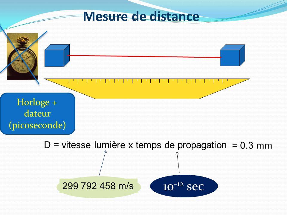 Mesure de distance D = vitesse lumière x temps de propagation 299 792 458 m/s Horloge + dateur (picoseconde) 10 -12 sec = 0.3 mm