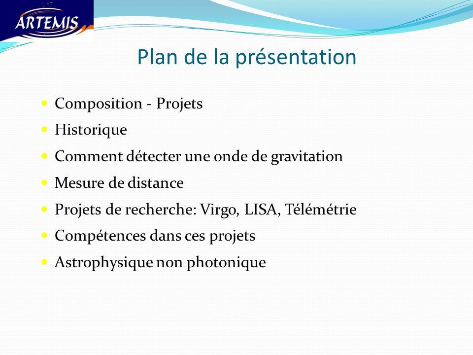 Plan de la présentation Composition - Projets Historique Comment détecter une onde de gravitation Mesure de distance Projets de recherche: Virgo, LISA