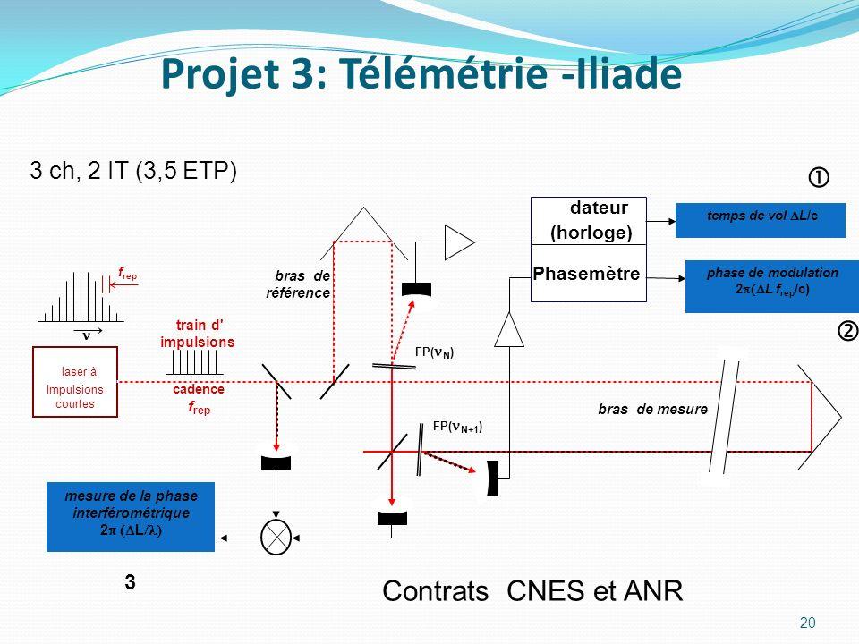 Projet 3: Télémétrie -Iliade 20 mesure de la phase interférométrique 2 L FP( N ) laser à Impulsions courtes FP( N+1 ) cadence f rep train d' impulsion