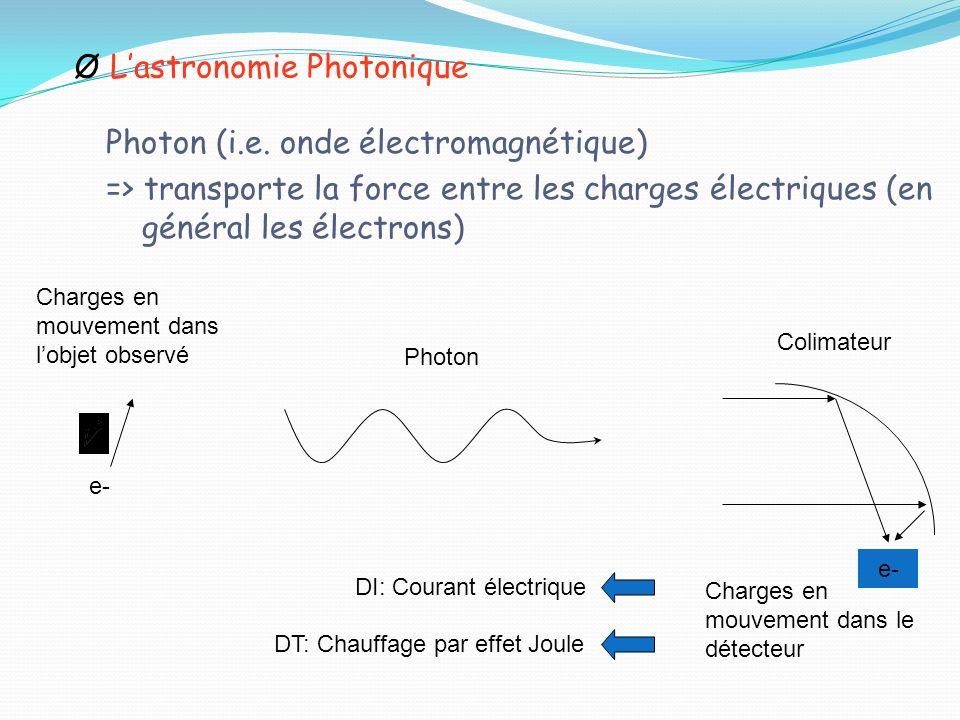 ØLastronomie Photonique Photon (i.e. onde électromagnétique) => transporte la force entre les charges électriques (en général les électrons) e- Charge