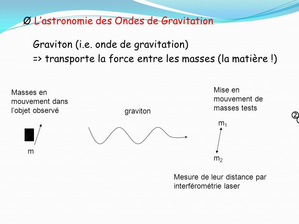 ØLastronomie des Ondes de Gravitation Graviton (i.e. onde de gravitation) => transporte la force entre les masses (la matière !) m Masses en mouvement