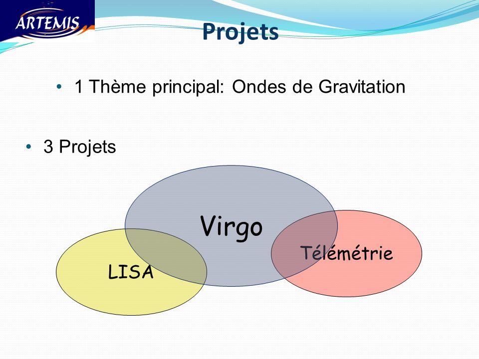 1 Thème principal: Ondes de Gravitation Télémétrie LISA Virgo Projets 3 Projets