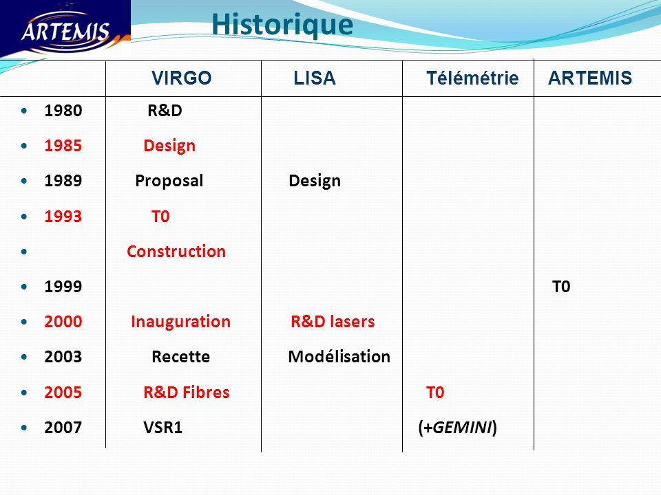 Historique VIRGO LISA TélémétrieARTEMIS 1980 R&D 1985 Design 1989 Proposal Design 1993 T0 Construction 1999 T0 2000 Inauguration R&D lasers 2003 Recet