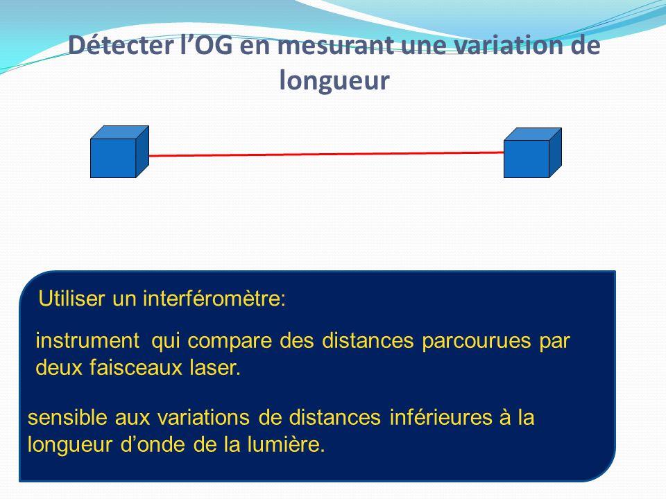 Détecter lOG en mesurant une variation de longueur instrument qui compare des distances parcourues par deux faisceaux laser. sensible aux variations d