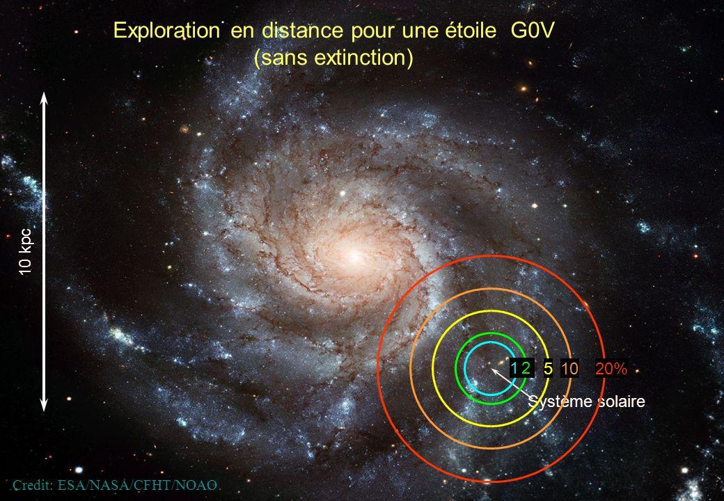 Gaia - JSOCA - Nov 2007 – F. Mignard 10 Exploration en distance pour une étoile G0V (sans extinction) Système solaire 10 kpc Credit: ESA/NASA/CFHT/NOA