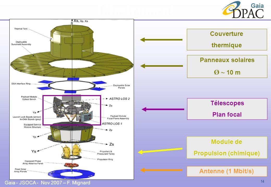 Gaia - JSOCA - Nov 2007 – F. Mignard 14 Panneaux solaires Ø ~ 10 m Télescopes Plan focal Linstrument Couverture thermique Module de propulsion Antenne