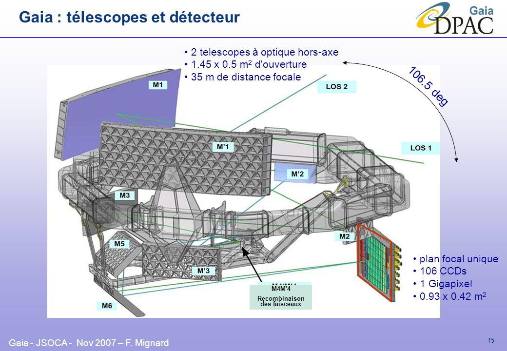 Gaia - JSOCA - Nov 2007 – F. Mignard 15 2 telescopes à optique hors-axe 1.45 x 0.5 m 2 d'ouverture 35 m de distance focale plan focal unique 106 CCDs
