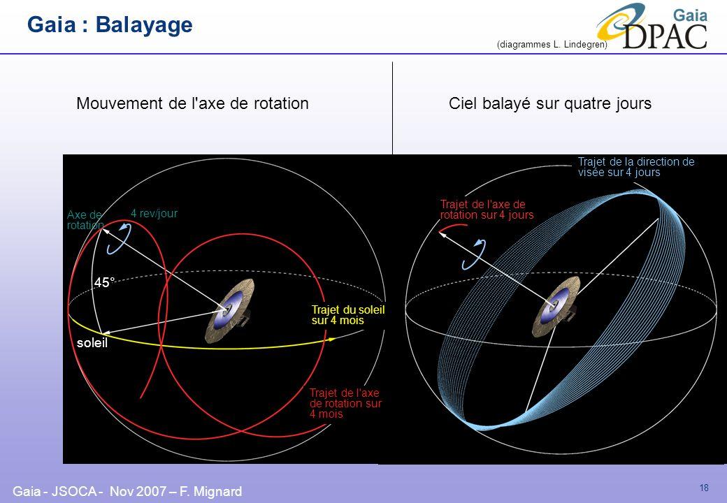 Gaia - JSOCA - Nov 2007 – F. Mignard 18 soleil Axe de rotation Trajet de l'axe de rotation sur 4 mois 4 rev/jour Trajet du soleil sur 4 mois 45° Mouve