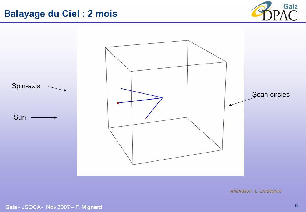 Gaia - JSOCA - Nov 2007 – F. Mignard 19 Sun Spin-axis Animation : L. Lindegren Scan circles Balayage du Ciel : 2 mois