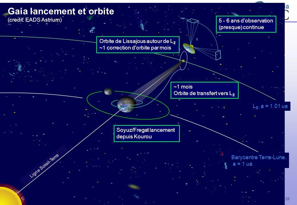Gaia - JSOCA - Nov 2007 – F. Mignard 20 Soyuz/Fregat lancement depuis Kourou ~1 mois Orbite de transfert vers L 2 Orbite de Lissajous autour de L 2 ~1