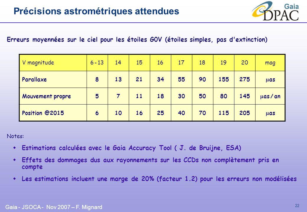 Gaia - JSOCA - Nov 2007 – F. Mignard 22 Précisions astrométriques attendues Erreurs moyennées sur le ciel pour les étoiles G0V (étoiles simples, pas d