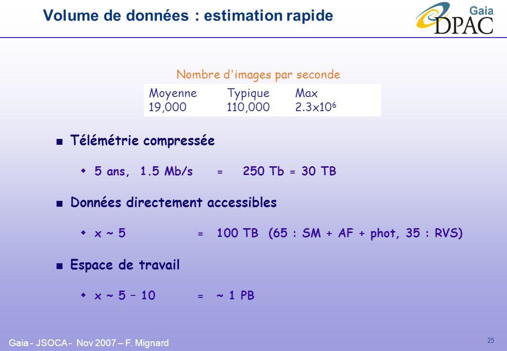 Gaia - JSOCA - Nov 2007 – F. Mignard 25 Volume de données : estimation rapide Télémétrie compressée 5 ans, 1.5 Mb/s =250 Tb = 30 TB Données directemen
