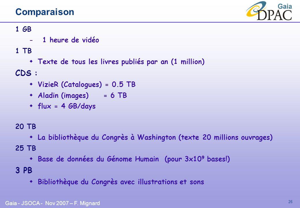 Gaia - JSOCA - Nov 2007 – F. Mignard 26 Comparaison 1 GB - 1 heure de vidéo 1 TB Texte de tous les livres publiés par an (1 million) CDS : VizieR (Cat