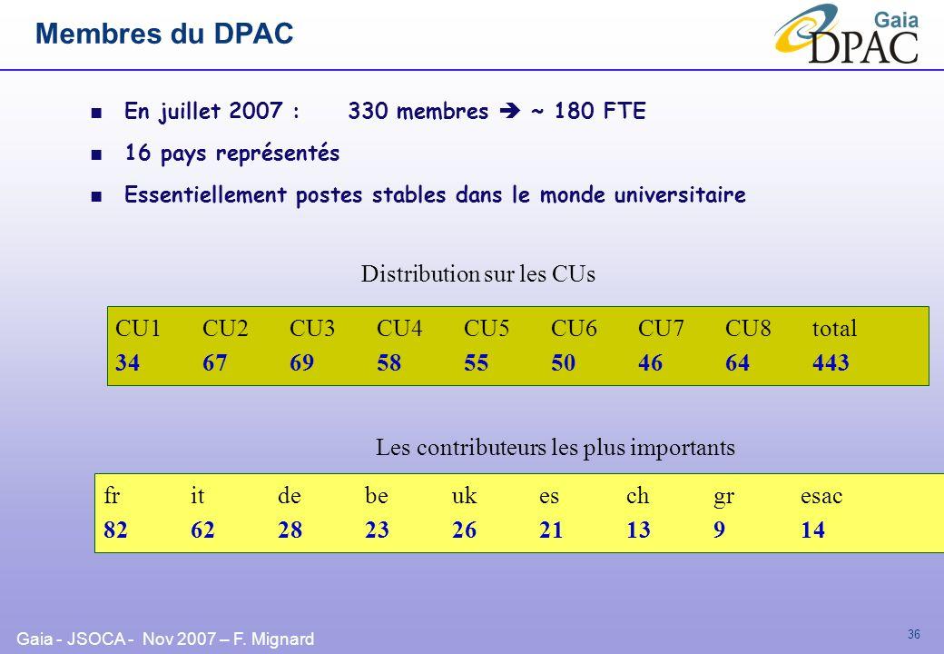 Gaia - JSOCA - Nov 2007 – F. Mignard 36 Membres du DPAC En juillet 2007 : 330 membres ~ 180 FTE 16 pays représentés Essentiellement postes stables dan