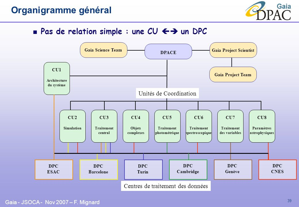 Gaia - JSOCA - Nov 2007 – F. Mignard 39 Organigramme général Pas de relation simple : une CU un DPC Gaia Science Team Gaia Project Scientist Gaia Proj