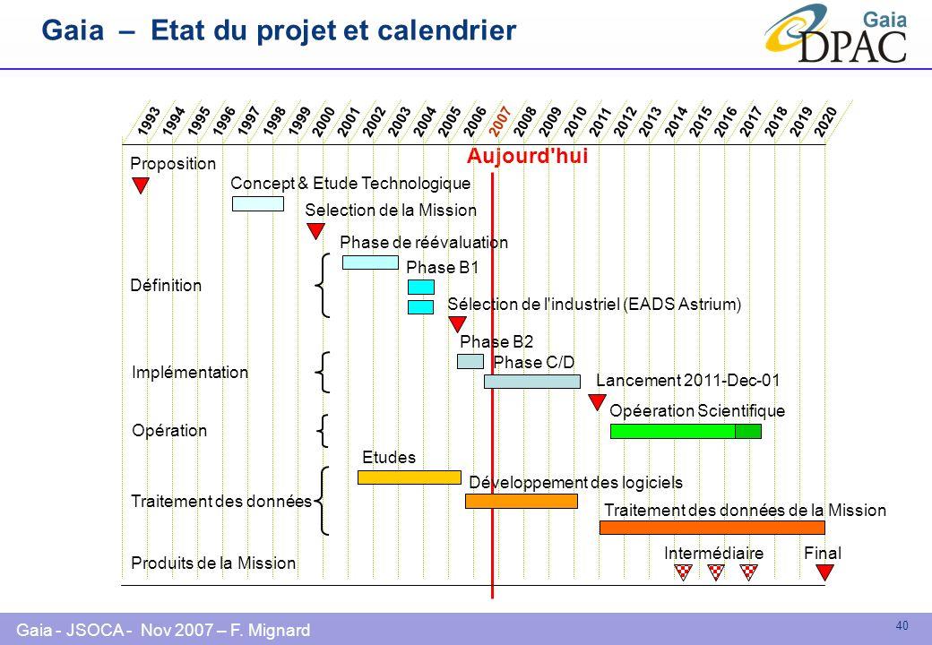 Gaia - JSOCA - Nov 2007 – F. Mignard 40 Aujourd'hui Gaia – Etat du projet et calendrier Proposition Concept & Etude Technologique Selection de la Miss