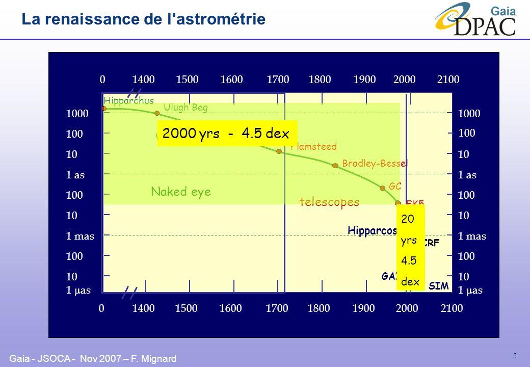 Gaia - JSOCA - Nov 2007 – F. Mignard 5 La renaissance de l'astrométrie 1 mas 1 µas 10 100 10 100 1 as 10 100 1000 Hipparchus 1 µas 10 100 1 mas 10 100